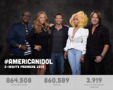 American Idol 2-nights premiere: Tribatics measured the impact on Social Media