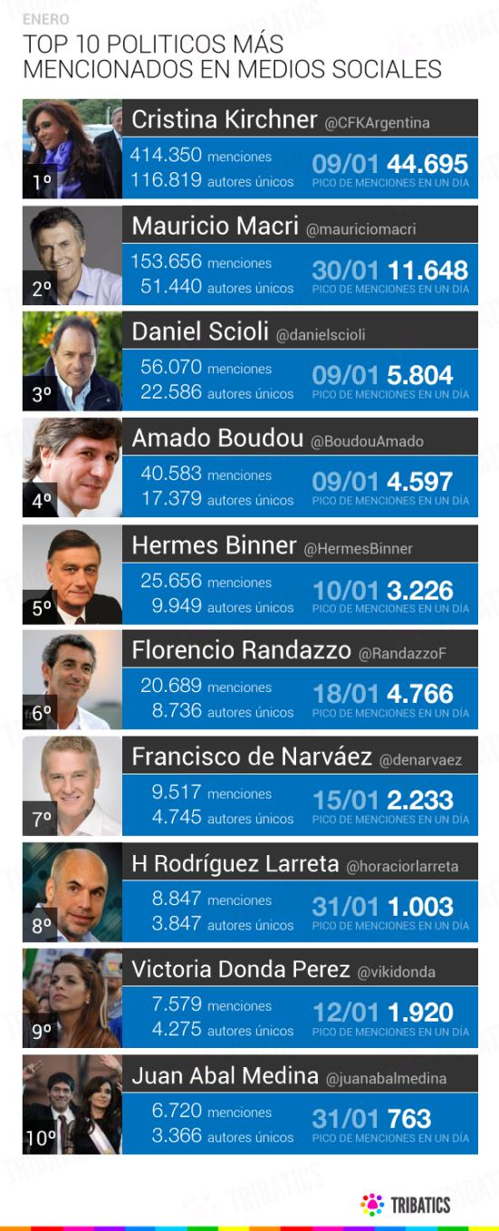 Ranking TOP 10 de Políticos argentinos en Medios Sociales