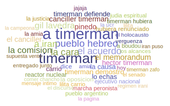 Pico Timerman Wordcloud
