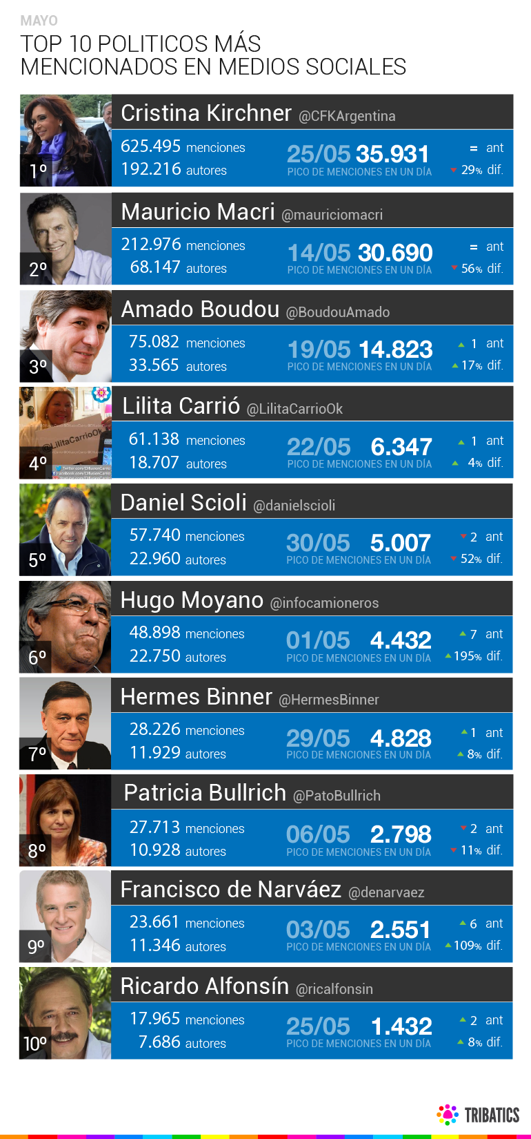 http://tribaticsblog.files.wordpress.com/2013/06/politicos-arg-2013_top-ten-mayo.png