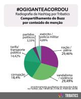 O gigante Acordou –  Informe sobre o uso de #ogiganteacordou entre 21/06 e 24/06, noTwitter
