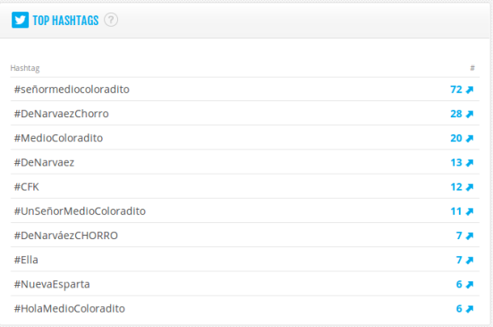 Top Hashtags 18 junio