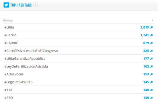 Top hashtags junio