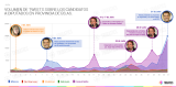 Políticos de Argentina en las redes sociales – Especial para LaNación
