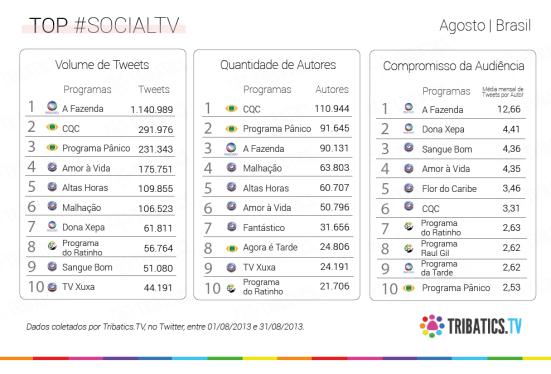 socialtv brasil agosto tops 10