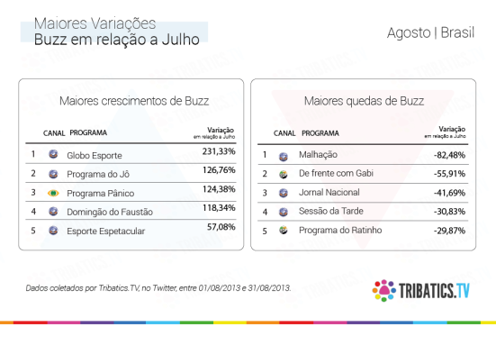 socialtv brasil agosto variações
