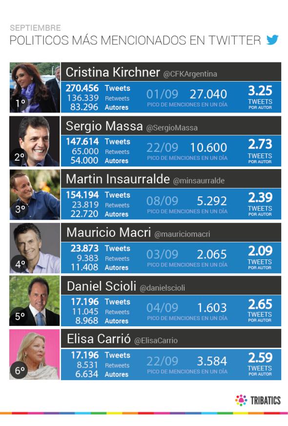 Políticos ARG ranking Septiembre