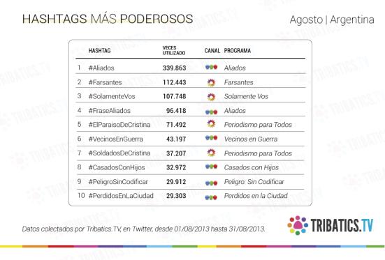 Social TV_hashtags arg