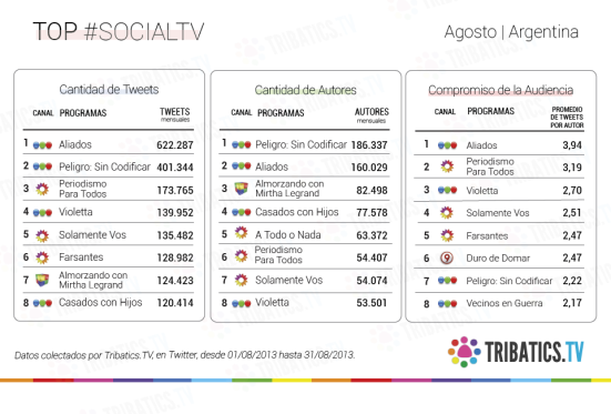 Social TV_top 8 arg