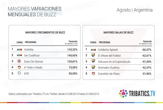Social TV_variaciones arg