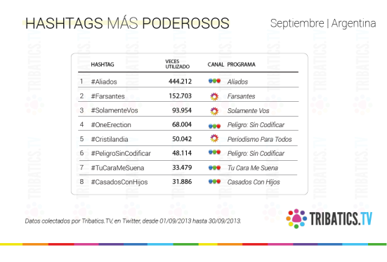 Hashtags más poderosos - Septiembre Argentina
