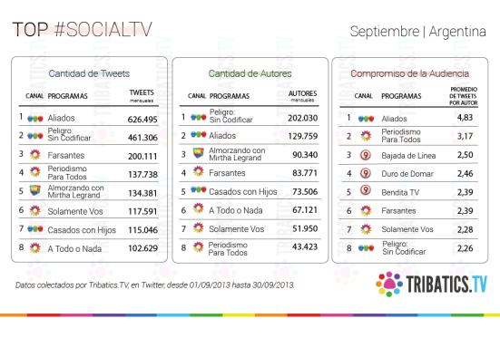 #SocialTV TOP ARG
