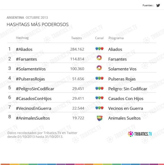 Hashtags más populares de Octubre