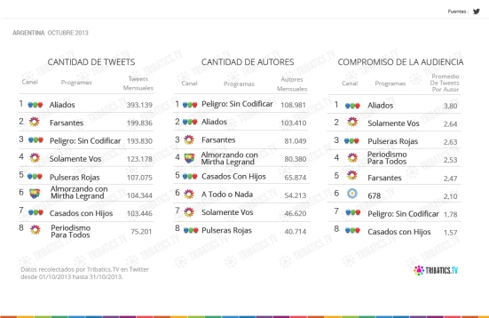 TOP 8 #SocialTV ARG