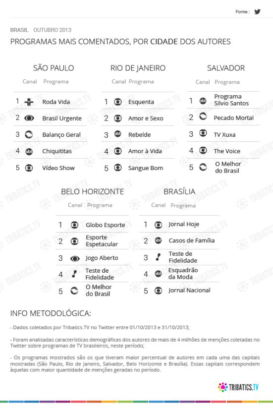 social tv outubro_cidade br