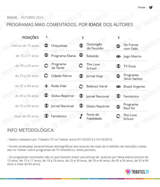 social tv outubro_idade br
